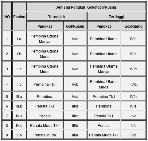 Syarat Pangkat Jabatan Struktural