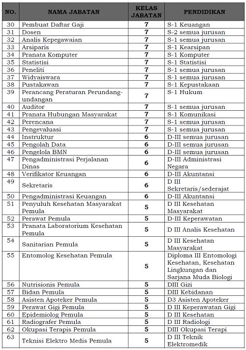Daftar_Nama_Jabatan_Fungsional_Umum_2