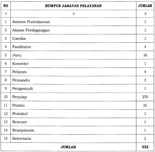 Daftar Jabatan Fungsional Umum (rumpun jabatan pelayanan)