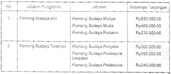 tunjangan_jabatan_fungsional_pamong_budaya