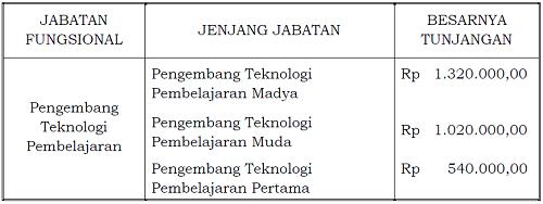 tunjangan_jabatan_fungsional_pengembang_teknologi_pembelajaran