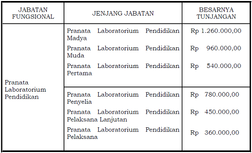 tunjangan_jabatan_fungsional_pranata_laboratorium_pendidikan