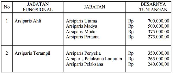 Tunjangan_Jabatan_Fungsional_Arsiparis