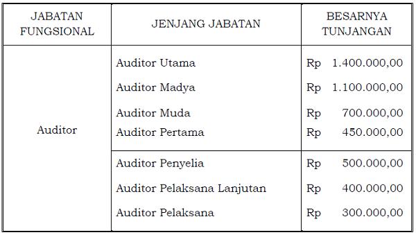 Tunjangan_Jabatan_Fungsional_Auditor