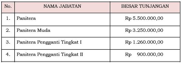 Tunjangan_Jabatan_Fungsional_Kepaniteraan_Mahkamah_Konstitusi