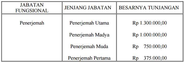 Tunjangan_Jabatan_Fungsional_Penerjemah