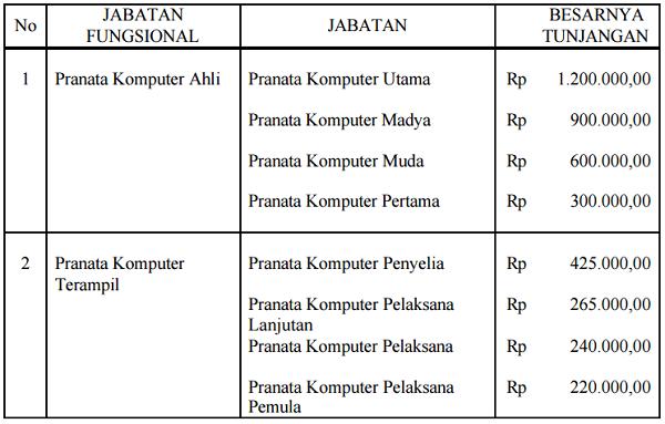 Tunjangan_Jabatan_Fungsional_Pranata_Komputer