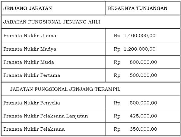 Tunjangan_Jabatan_Fungsional_Pranata_Nuklir