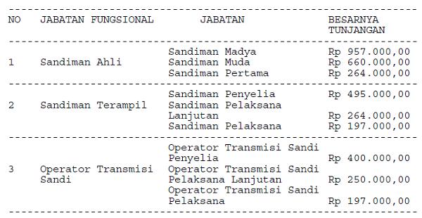 Tunjangan_Jabatan_Fungsional_Sandiman_dan_Operator_Transmisi_Sandi