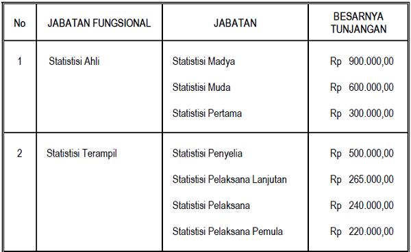 Tunjangan_Jabatan_Fungsional_Statistisi
