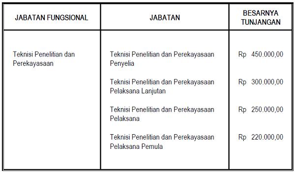 Tunjangan_Jabatan_Fungsional_Teknisi_Penelitian_dan_Perekayasaan