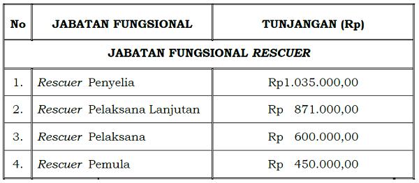 Tunjangan_Jabatan_Fungsional_Rescuer