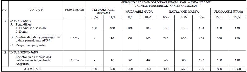 Angka Kredit Jabatan Fungsional Analis Anggaran