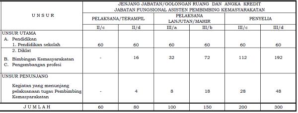 Angka Kredit Jabatan Fungsional Asisten Pembimbing Kemasyarakatan