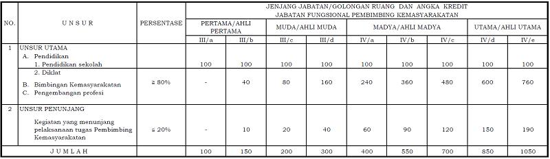 Angka Kredit Jabatan Fungsional Pembimbing Kemasyarakatan