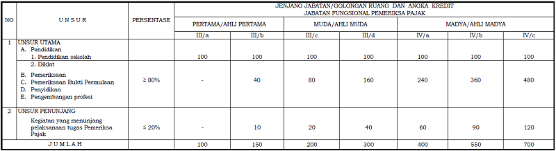 Angka Kredit Jabatan Fungsional Pemeriksa Pajak