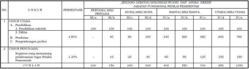 Angka Kredit Jabatan Fungsional Penilai Pemerintah