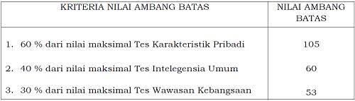 Nilai Ambang Batas Tes Kompetensi Dasar bagi Jabatan Jabatan Tertentu dalam Seleksi Calon Pegawai Negeri Sipil Tahun 2014