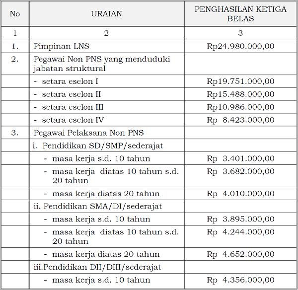 Penghasilan Ketiga Belas kepada Pimpinan dan Pegawai Non Pegawai Negeri Sipil (Non PNS) pada Lembaga non Struktural