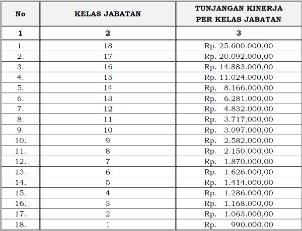 Tunjangan Kinerja Pegawai di Lingkungan Kepolisian Negara Republik Indonesia