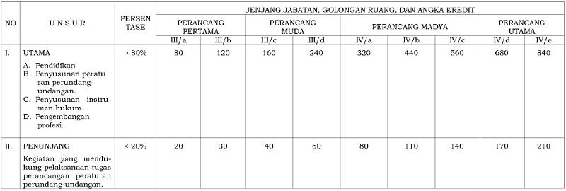 Jabatan Fungsional dan Angka Kredit Perancang Peraturan Perundang-Undangan Pegawai Negeri Sipil Kementerian Pertahanan