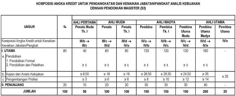 Komposisi Angka Kredit untuk Pengangkatan dan Kenaikan Jabatan/Pangkat Analis Kebijakan dengan Pendidikan Magister (S2)