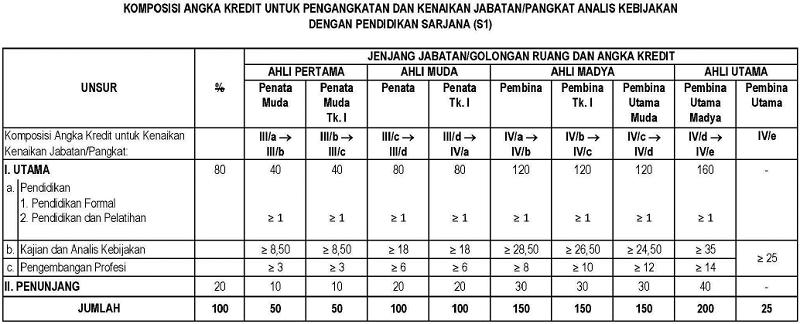 Komposisi Angka Kredit untuk Pengangkatan dan Kenaikan Jabatan/Pangkat Analis Kebijakan dengan Pendidikan Sarjana (S1)