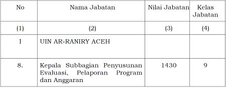 Nilai dan Kelas Jabatan Struktural
