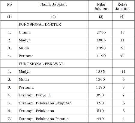 Nilai dan Kelas Jabatan Struktural dan Jabatan Fungsional pada Kementerian Agama