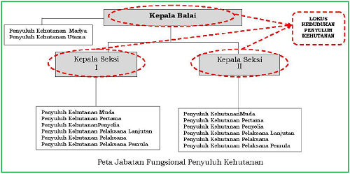 Pedoman Formasi Jabatan Fungsional Penyuluh Kehutanan