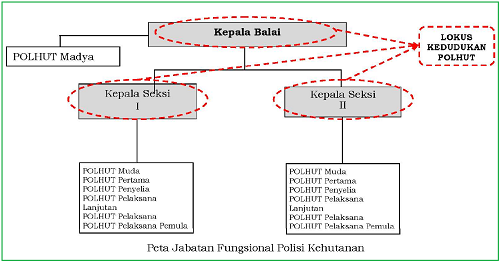 Pedoman Formasi Jabatan Fungsional Polisi Kehutanan