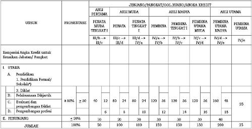 Pedoman Penilaian Angka Kredit Jabatan Fungsional Widyaiswara