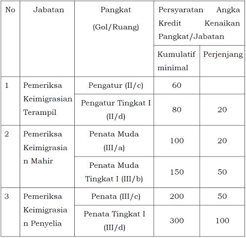 Petunjuk Teknis Jabatan Fungsional Pemeriksa Keimigrasian dan Angka Kreditnya