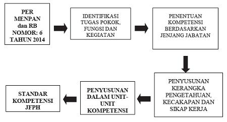 Diagram Alur Penyusunan Kompetensi Jabatan Fungsional Pranata Humas