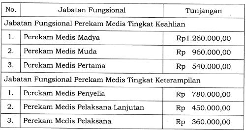 Tunjangan Jabatan Fungsional Perekam Medis