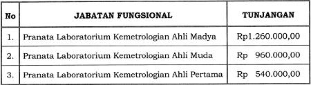 Tunjangan Jabatan Fungsional Pranata Laboratorium Kemetrologian