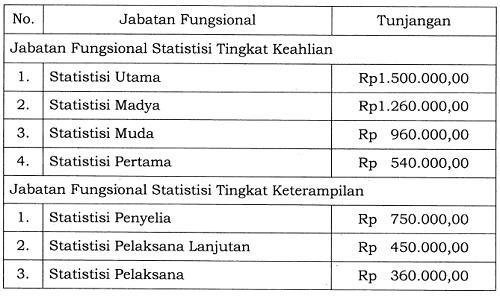 Tunjangan Jabatan Fungsional Statistisi