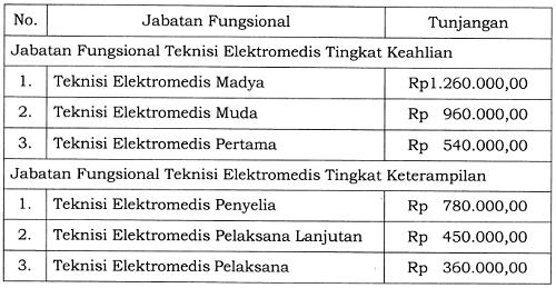 Tunjangan Jabatan Fungsional Teknisi Elektromedis
