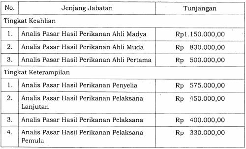 Tunjangan Jabatan Fungsional Analis Pasar Hasil Perikanan