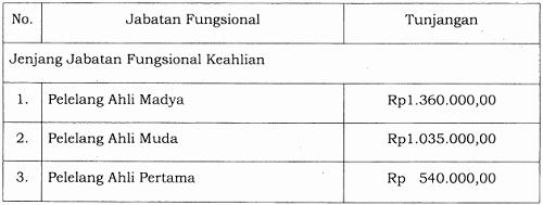 Tunjangan Jabatan Fungsional Pelelang