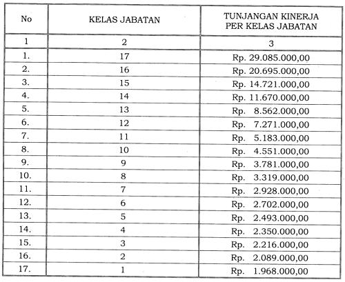 Tunjangan Kinerja Pegawai di Lingkungan Sekretariat Jenderal Ombudsman Republik Indonesia