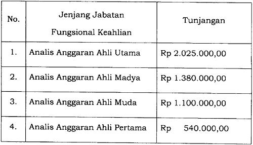Tunjangan Jabatan Fungsional Analis Anggaran
