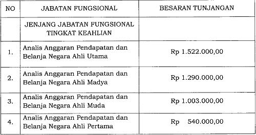Tunjangan Jabatan Fungsional Analis Anggaran Pendapatan dan Belanja Negara