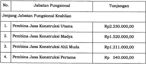 Tunjangan Jabatan Fungsional Pembina Jasa Konstruksi 2018