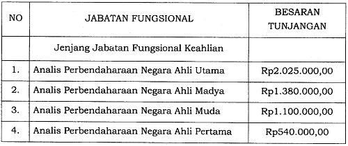 Tunjangan Jabatan Fungsional Analis Perbendaharaan Negara