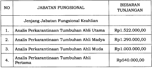 Tunjangan Jabatan Fungsional Analis Perkarantinaan Tumbuhan