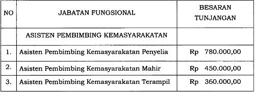 Tunjangan Jabatan Fungsional Asisten Pembimbing Kemasyarakatan