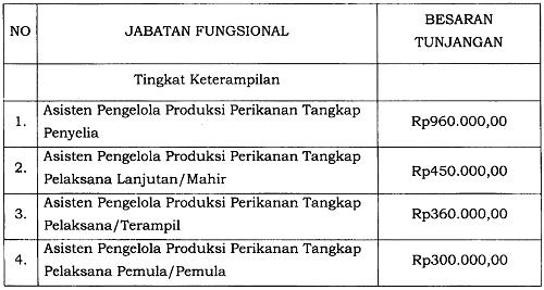 Tunjangan Jabatan Fungsional Asisten Pengelola Produksi Perikanan Tangkap