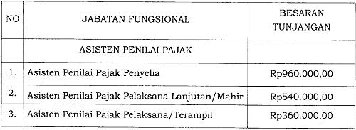Tunjangan Jabatan Fungsional Asisten Penilai Pajak