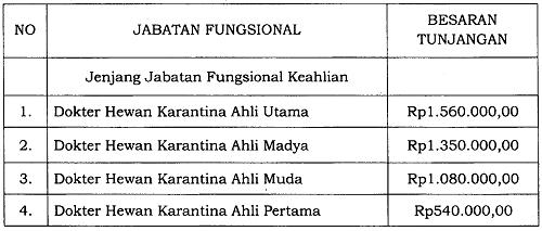 Tunjangan Jabatan Fungsional Dokter Hewan Karantina